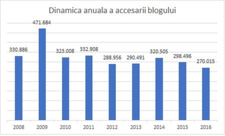 dinamica-anuala-a-accesarii-blogului-2008-2016