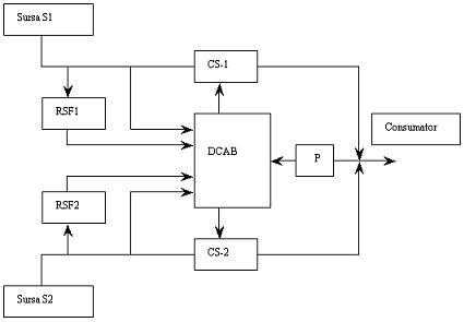 fig 2 schema blocDUAAR
