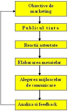 planul decomunicare