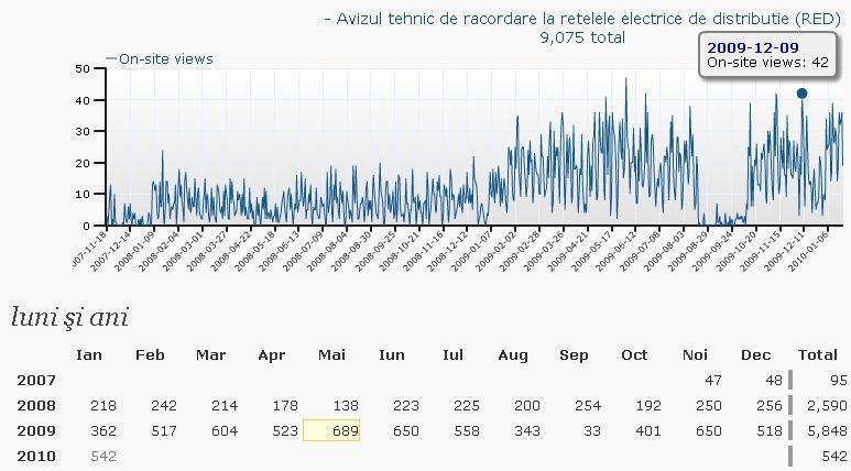 Avizul tehnic de racordare la retelele electrice de distribute a energiei electrice (3/3)