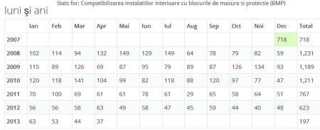 statistici compatibilizarea instalatiei interioare cu protectia diferentiala din BMP