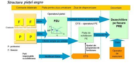 structura-pietei-angro-de-ee2