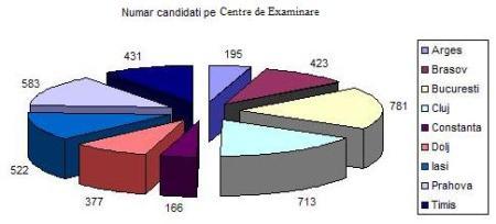 statistica-2009_noua