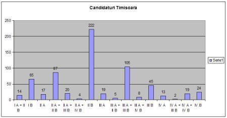 candidaturi Tm