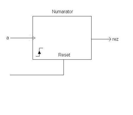 Figura 17. Reprezentare numărător