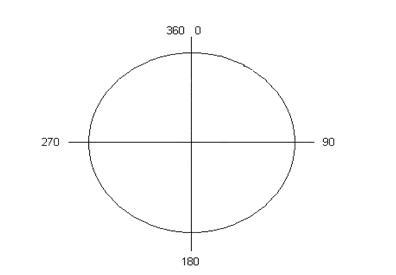 Figura 2 - Cercul trigonometric