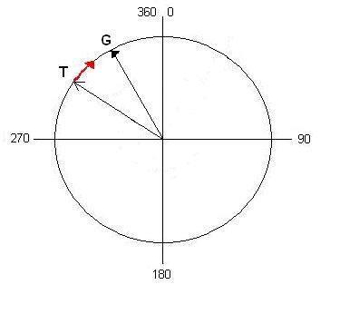 Figura 23 - Situatia 1