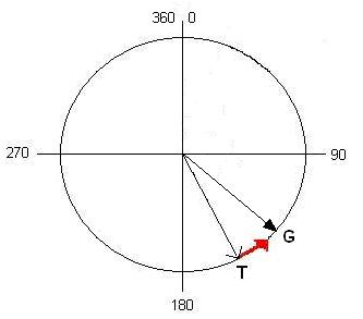 Figura 25 - Situatia 2
