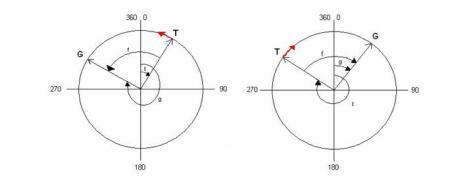 Figura 4 – Cazul 2 - modulul diferentei este mai mare de 180
