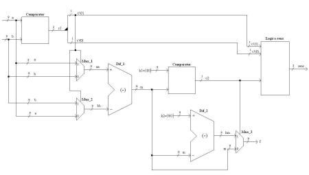 Figura 7 – Structura Unitatii de Procesare
