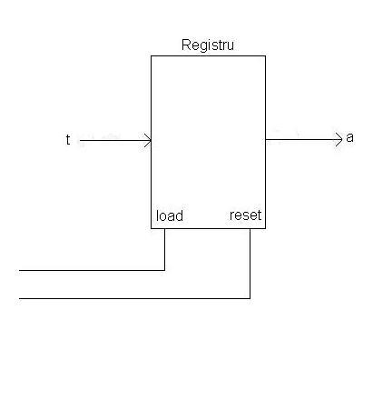 Figura 8 – Reprezentare registru
