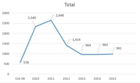 Raport de accesari 2009-2015