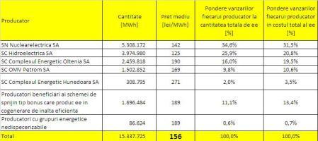 Cosul de ee pentru piata reglementata de ee din Romania pentru anul 2013