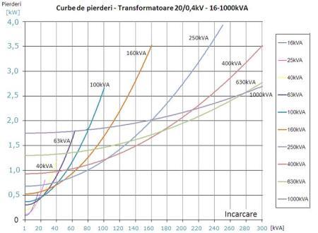 Curbe de pierderi tranformatoare 16-1000 kVA
