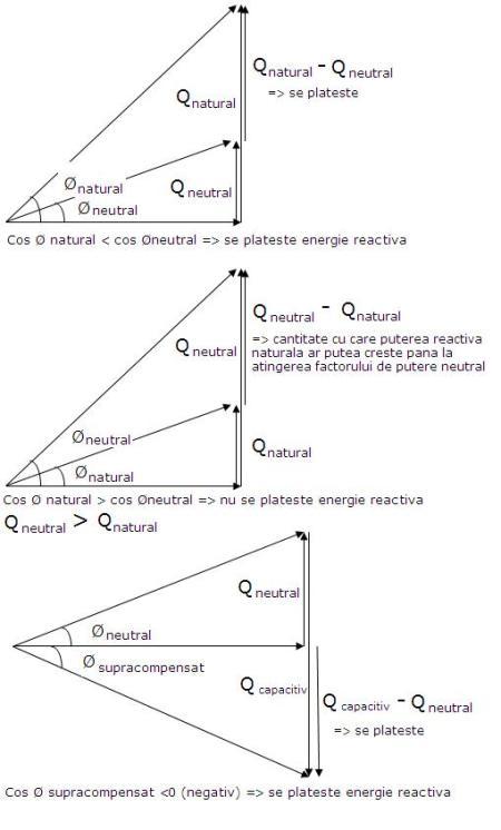 factorul de putere natural vs factorul de putere neutral in triunghiul puterilor