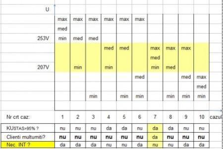 fig 2 matricea satisfactie client vs nivel tensiune