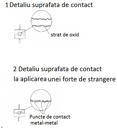 Fig 5 suprafete d econtact