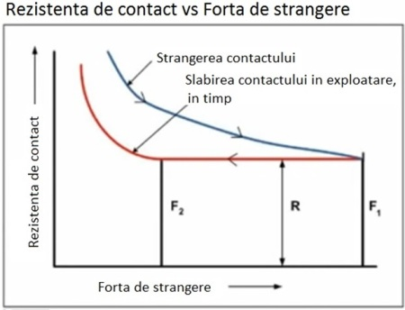 Fig 6 rezistenta de contact vs forta de strangere