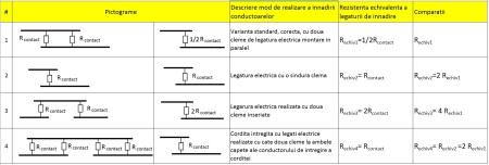 tabelul 1 comparatii intre tipurile de solutii de legaturi electrile ale corditelor