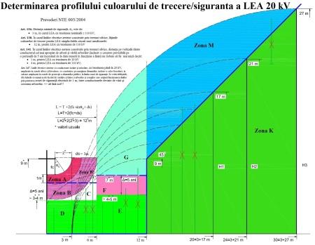 Profil culoar analiza pe zone SGC ed 2